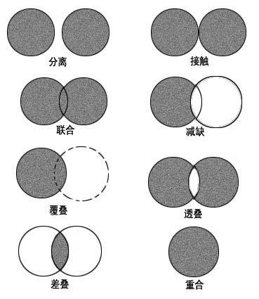 特异构成 在重复,渐变等规律性骨格或基本形中一种