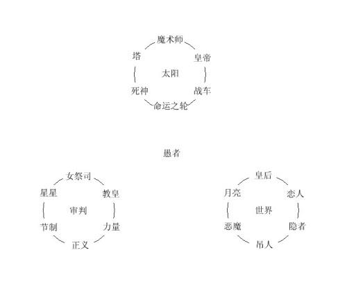 塔罗冥想体系:意识之环