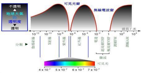 二,红外一体摄像机成像原理 在夜视监控系统中,常规的办法是利用可见