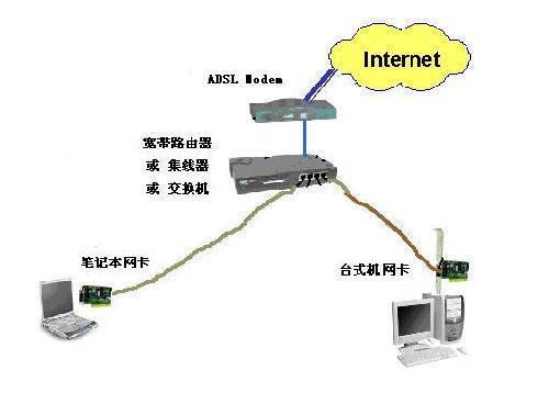 一,简单的家庭网络