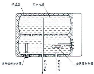 微波电热水器结构原理分析