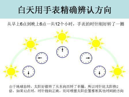 如何用手表辨别方向?-双竹图书馆-搜狐博客
